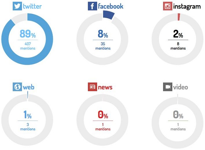 Menzioni sui vari media sociali